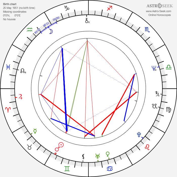 Bob Gale - Astrology Natal Birth Chart