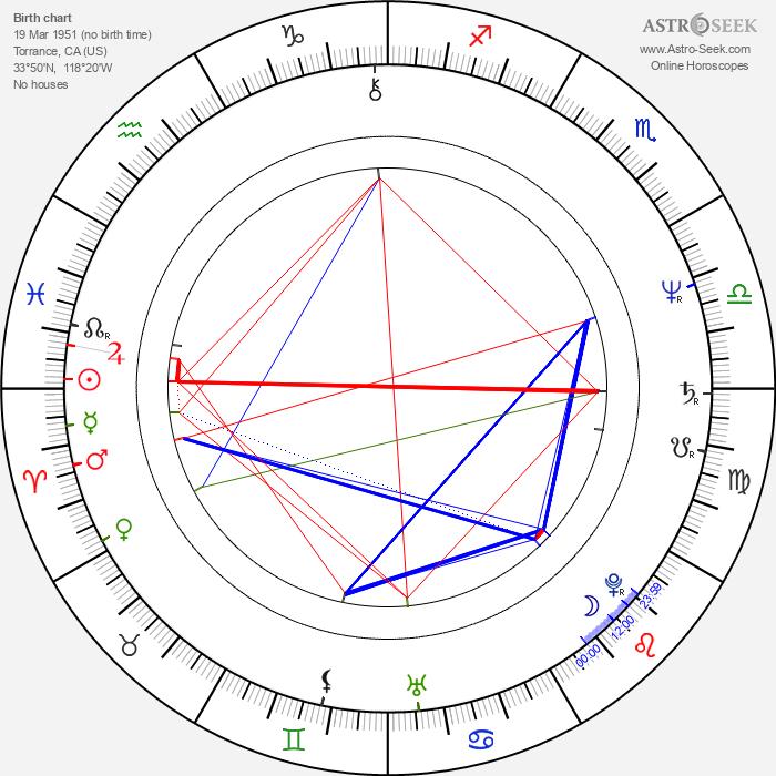 Bob Gardiner - Astrology Natal Birth Chart