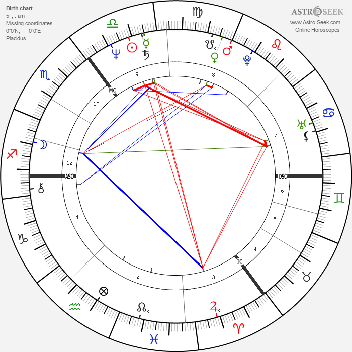 Bob Geldof - Astrology Natal Birth Chart