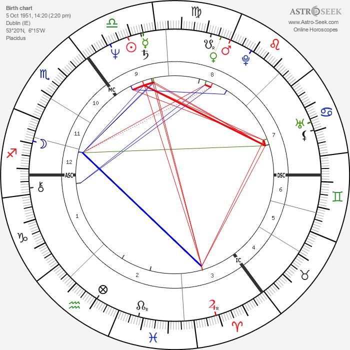 Bob Geldof - Astrology Natal Birth Chart