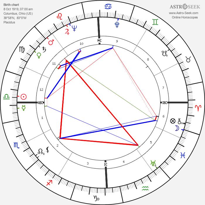 Bob Gillespie - Astrology Natal Birth Chart