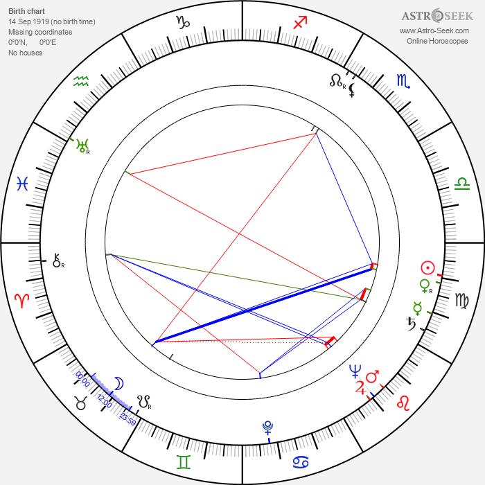 Bob Gunderson - Astrology Natal Birth Chart