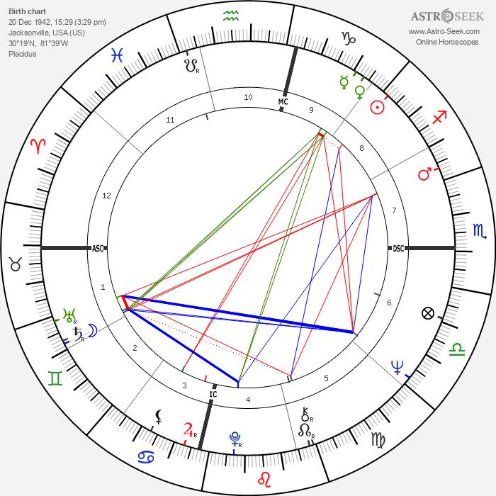 Bob Hayes - Astrology Natal Birth Chart