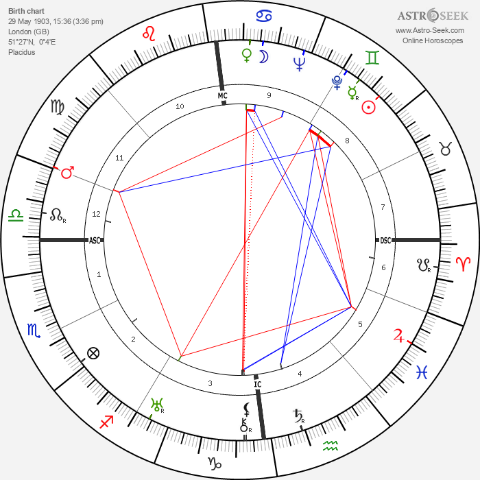 Bob Hope - Astrology Natal Birth Chart