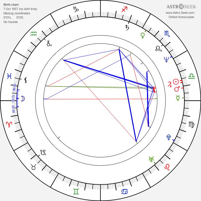 Bob Jay Mills - Astrology Natal Birth Chart