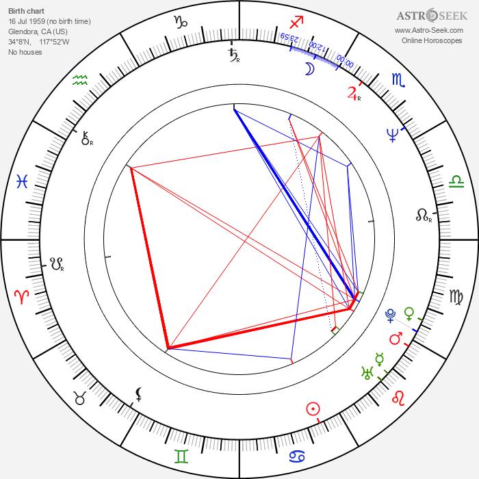 Bob Joles - Astrology Natal Birth Chart