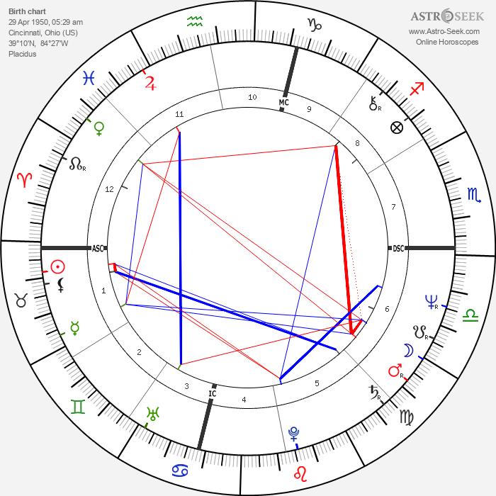 Bob Kaiser - Astrology Natal Birth Chart
