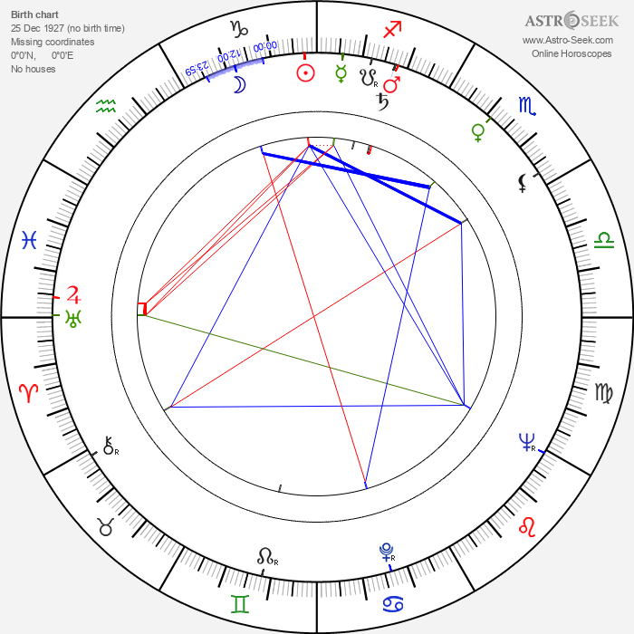Bob Kellett - Astrology Natal Birth Chart