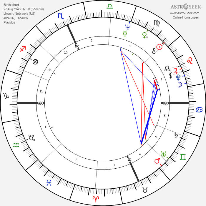 Bob Kerrey - Astrology Natal Birth Chart