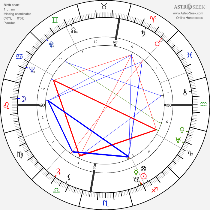 Bob Kline - Astrology Natal Birth Chart