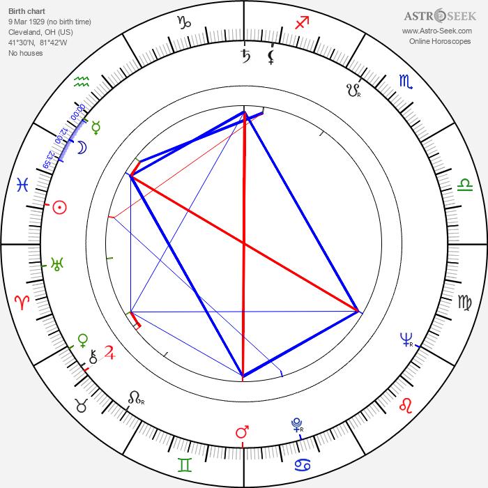 Bob Larkin - Astrology Natal Birth Chart