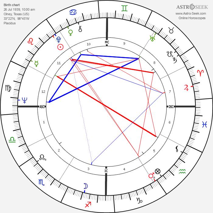 Bob Lilly - Astrology Natal Birth Chart