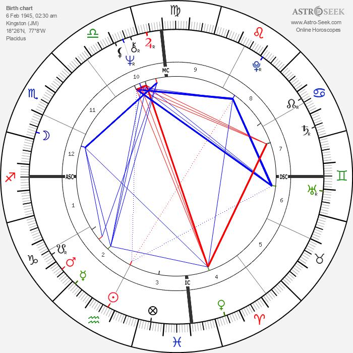 Bob Marley - Astrology Natal Birth Chart