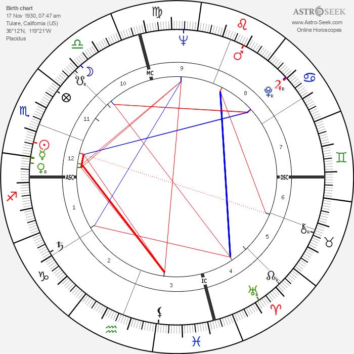 Bob Mathias - Astrology Natal Birth Chart