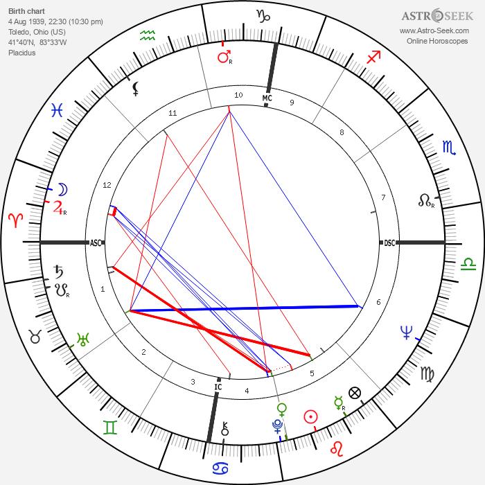 Bob Meyer - Astrology Natal Birth Chart
