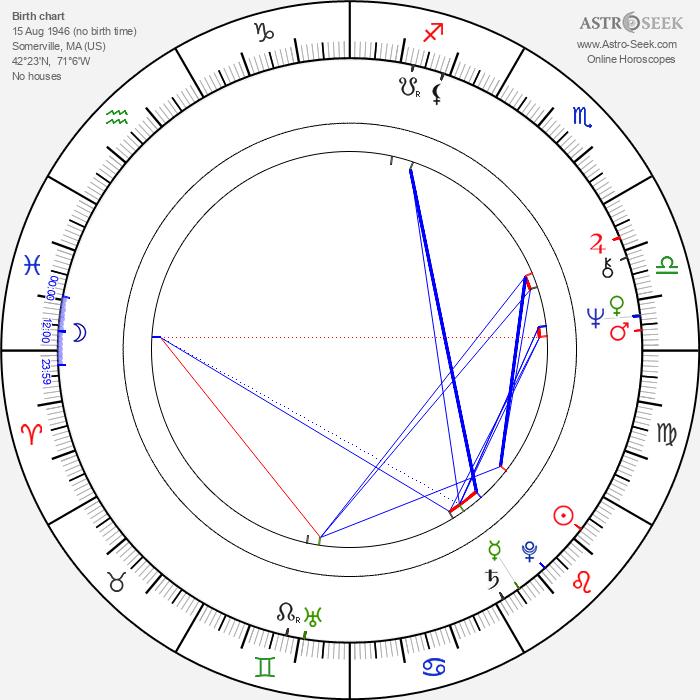 Bob Morrisey - Astrology Natal Birth Chart