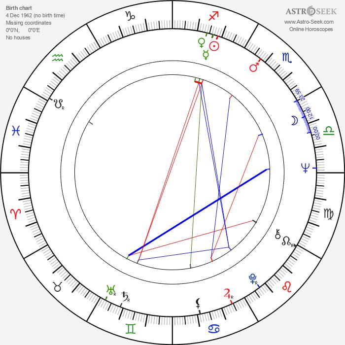 Bob Mosley - Astrology Natal Birth Chart