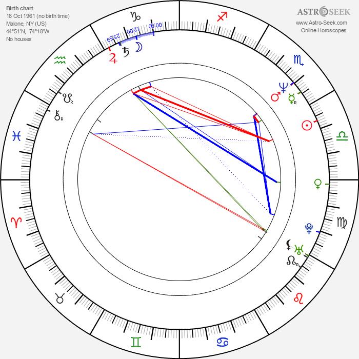 Bob Mould - Astrology Natal Birth Chart