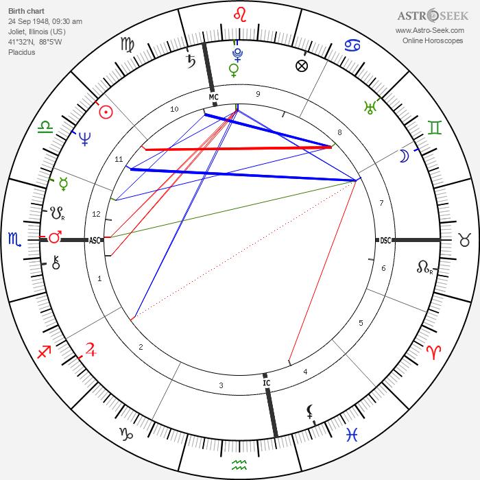 Bob Mulligan - Astrology Natal Birth Chart