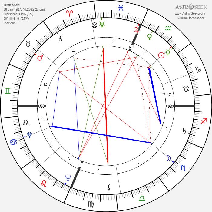 Bob Nieman - Astrology Natal Birth Chart