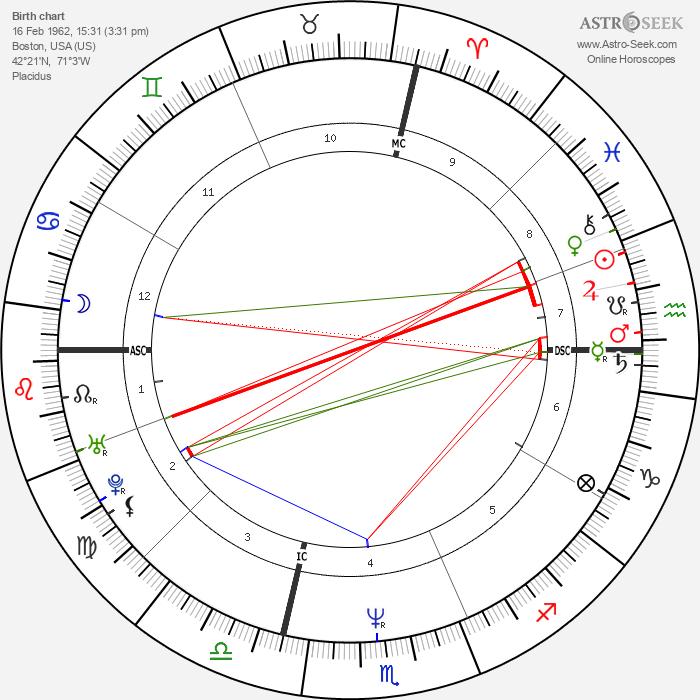 Bob Pernice - Astrology Natal Birth Chart
