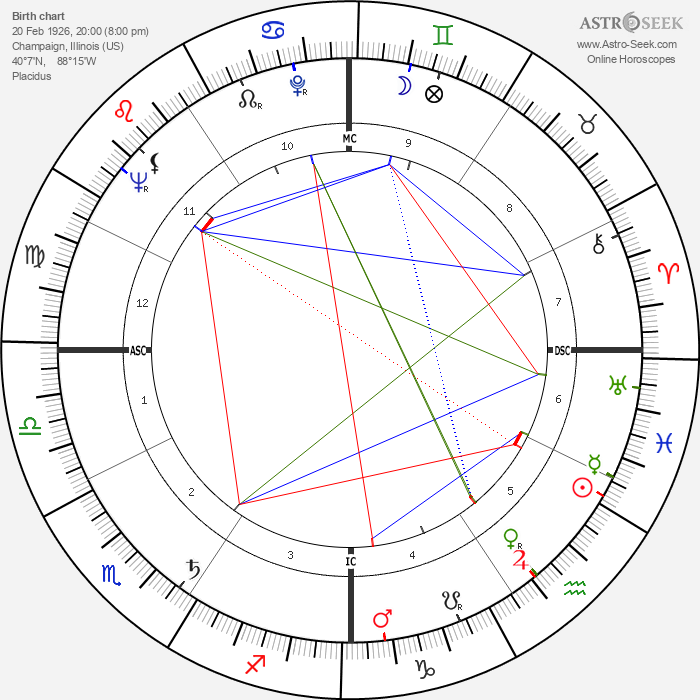 Bob Richards - Astrology Natal Birth Chart
