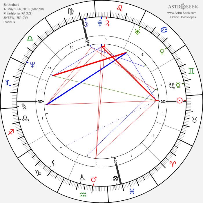 Bob Saget - Astrology Natal Birth Chart