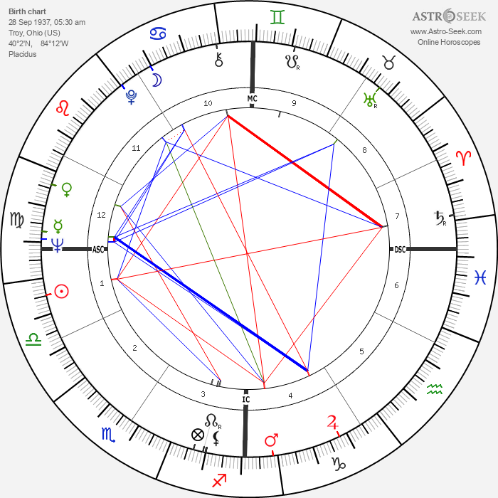 Bob Schul - Astrology Natal Birth Chart
