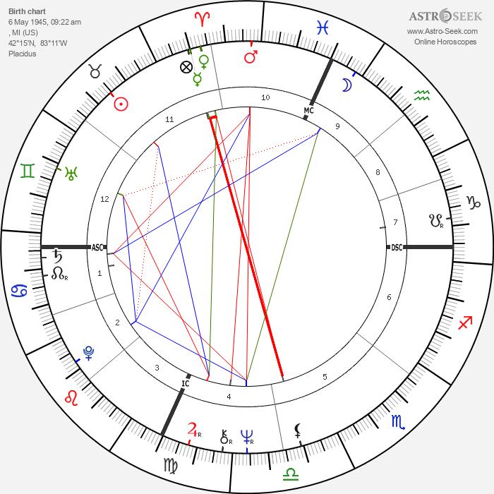 Bob Seger - Astrology Natal Birth Chart