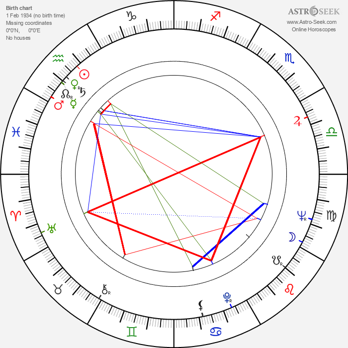 Bob Shane - Astrology Natal Birth Chart