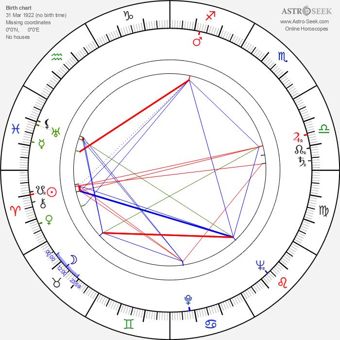 Bob Simmons - Astrology Natal Birth Chart