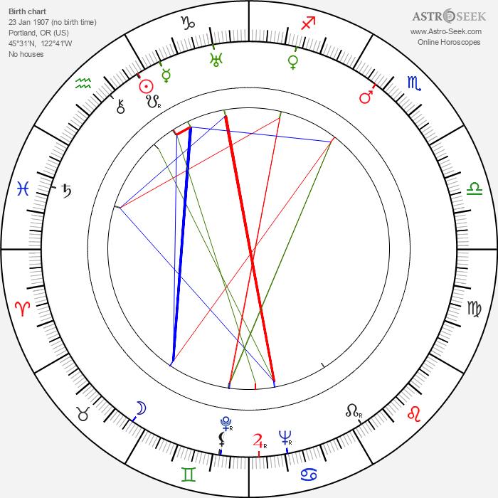 Bob Steele - Astrology Natal Birth Chart