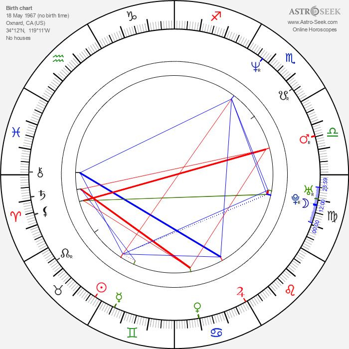 Bob Stephenson - Astrology Natal Birth Chart