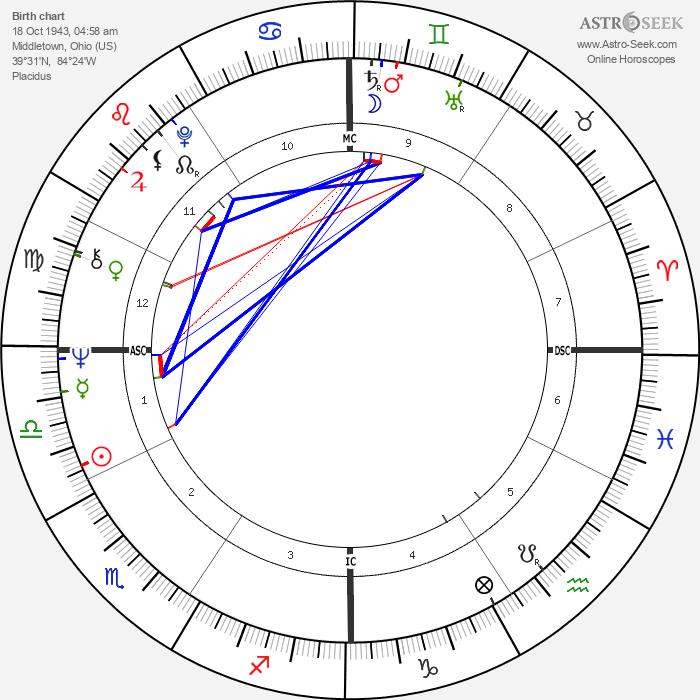 Bob Timberlake - Astrology Natal Birth Chart