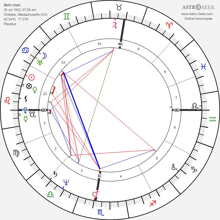Bob Travaglini - Astrology Natal Birth Chart