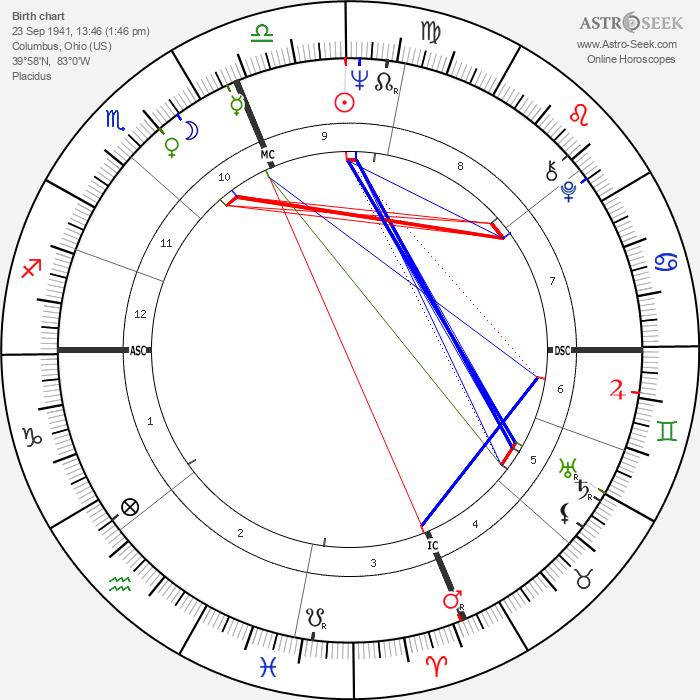 Bob Vogel - Astrology Natal Birth Chart