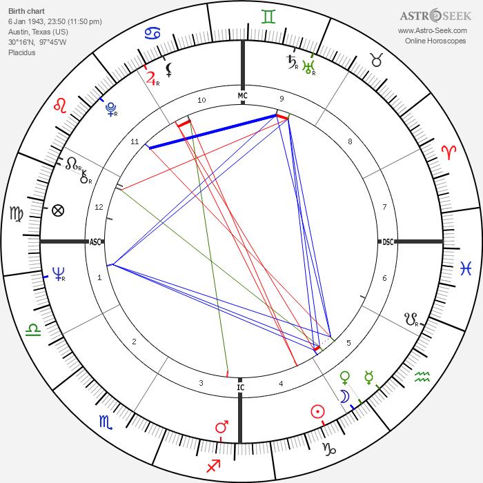 Bob Wade - Astrology Natal Birth Chart