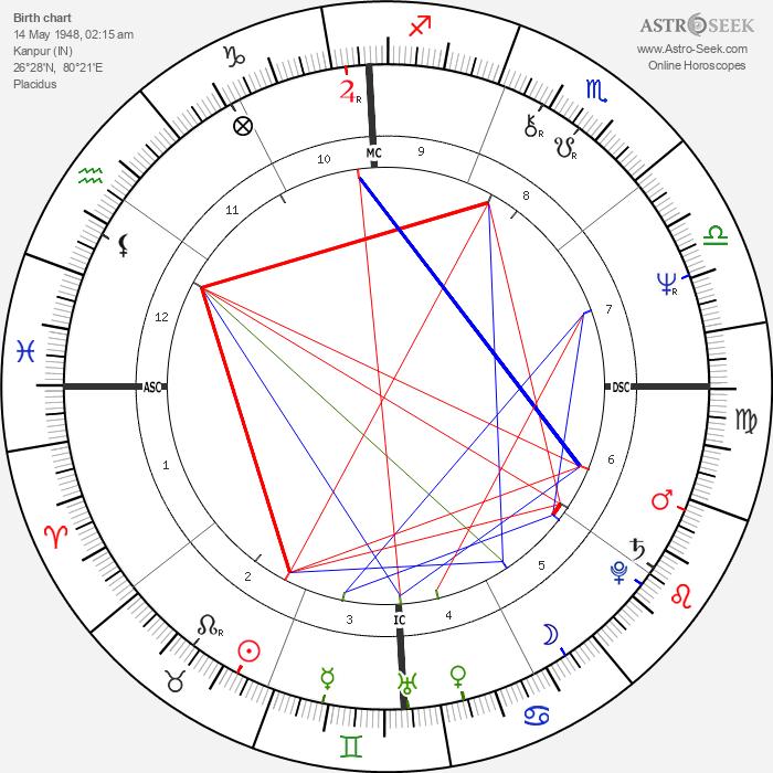 Bob Woolmer - Astrology Natal Birth Chart