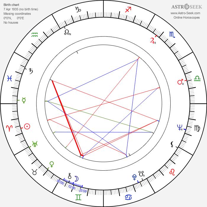 Bobby Bare - Astrology Natal Birth Chart