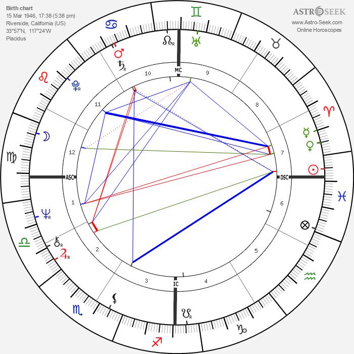 Bobby Bonds - Astrology Natal Birth Chart