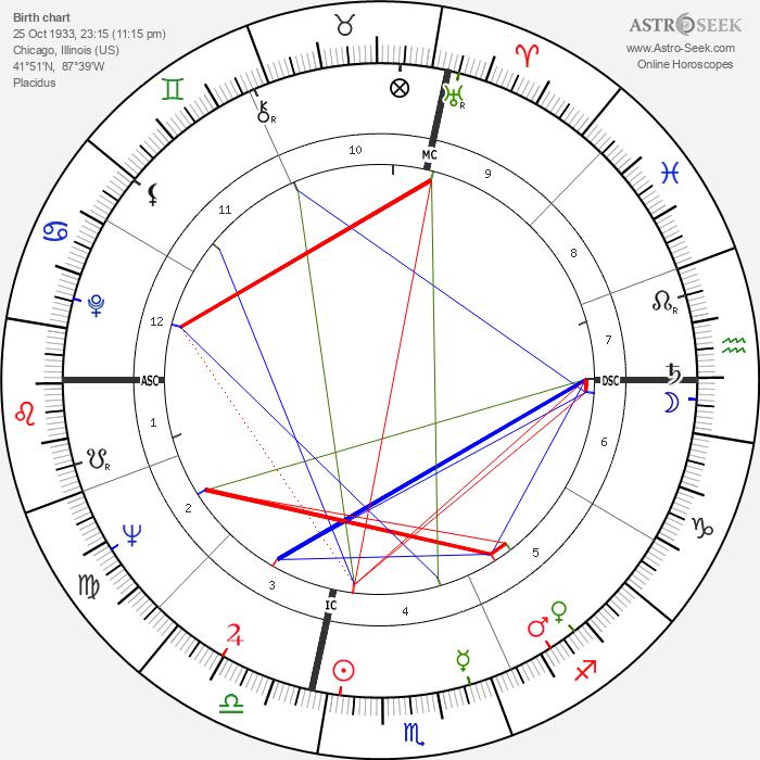 Bobby Boyd - Astrology Natal Birth Chart