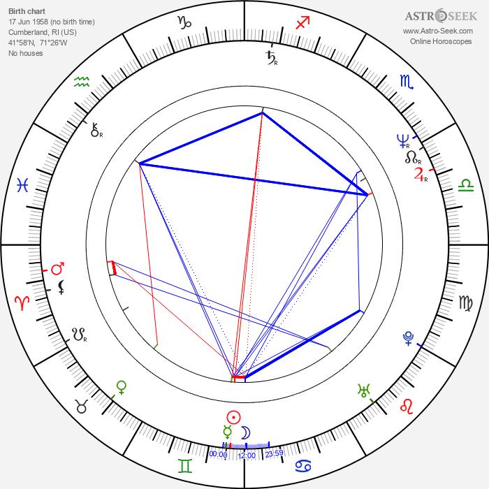 Bobby Farrelly - Astrology Natal Birth Chart
