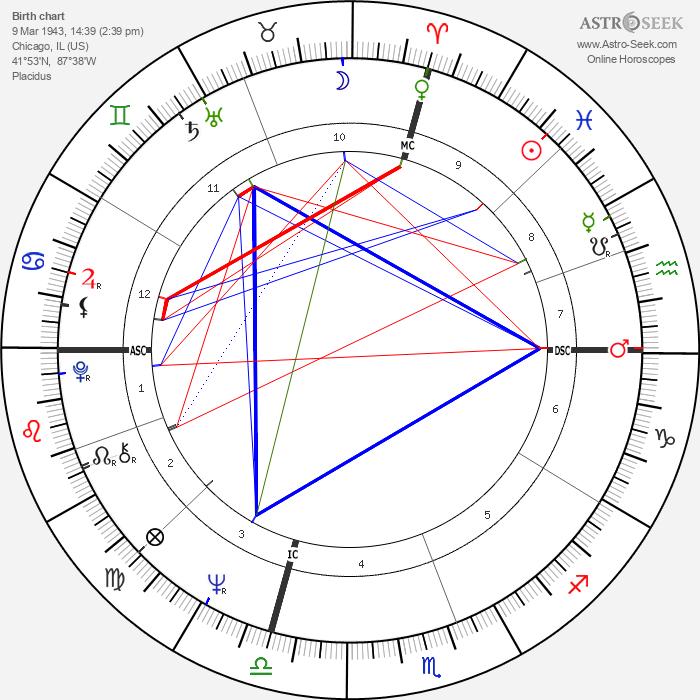 Bobby Fischer - Astrology Natal Birth Chart