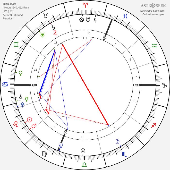Bobby Hatfield - Astrology Natal Birth Chart