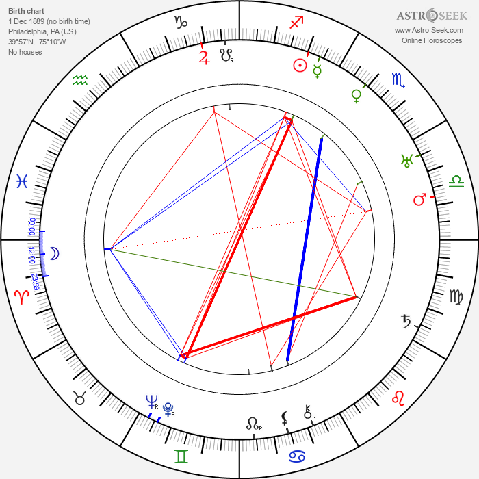 Bobby Heath - Astrology Natal Birth Chart