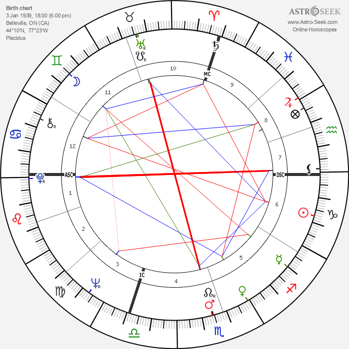 Bobby Hull - Astrology Natal Birth Chart