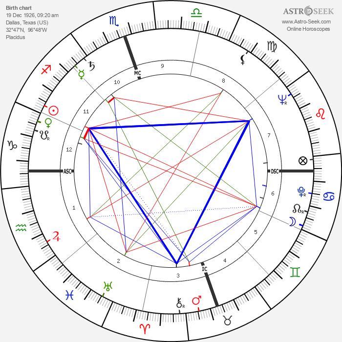 Bobby Layne - Astrology Natal Birth Chart