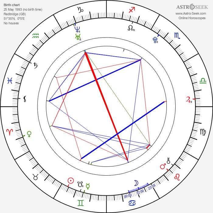 Bobby Lockwood - Astrology Natal Birth Chart