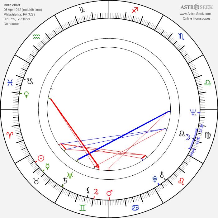 Bobby Rydell - Astrology Natal Birth Chart