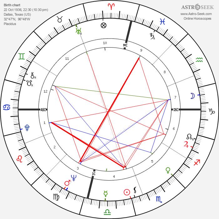 Bobby Seale - Astrology Natal Birth Chart
